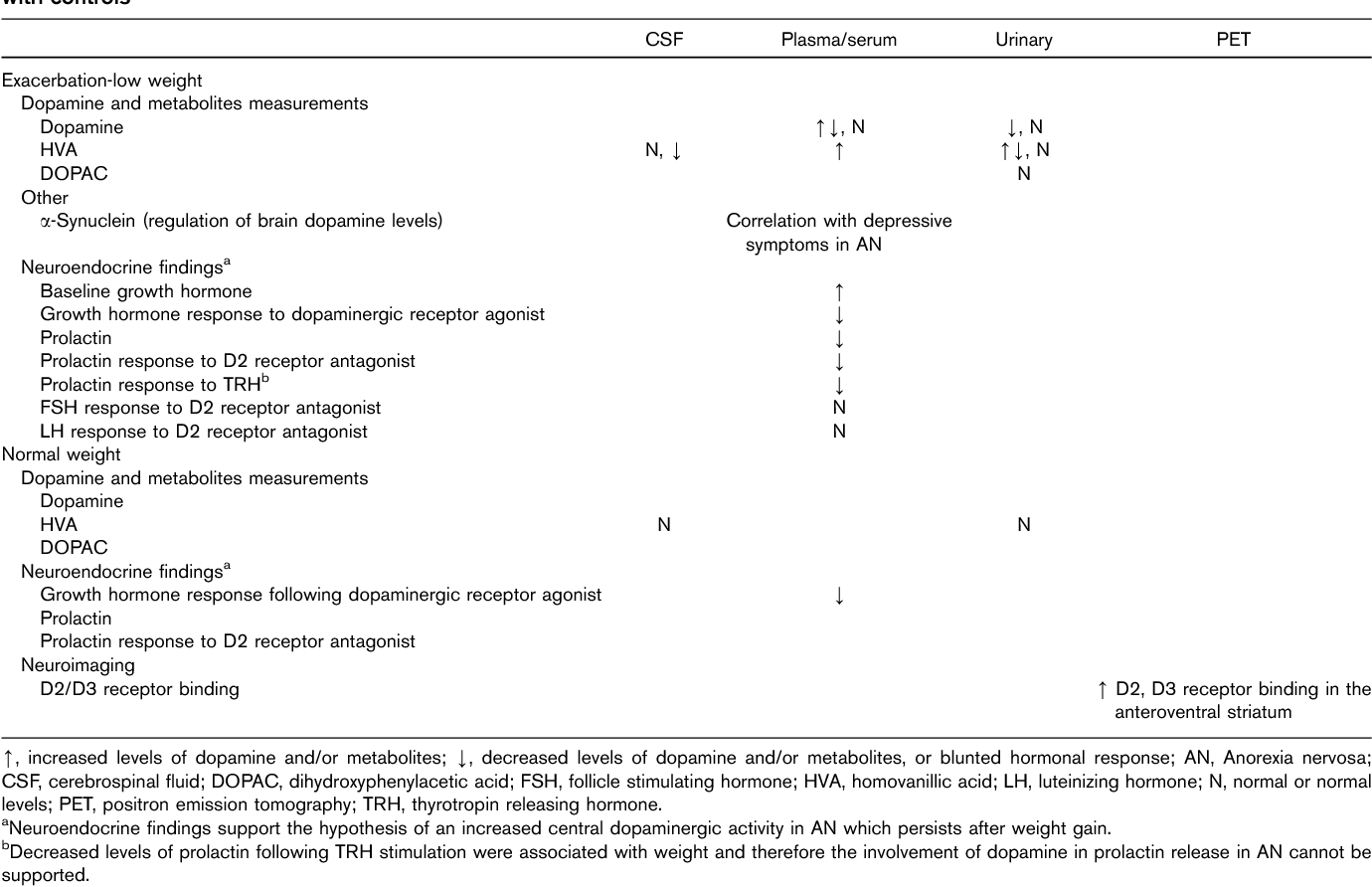 Table 3 from Dopamine in anorexia nervosa: a systematic