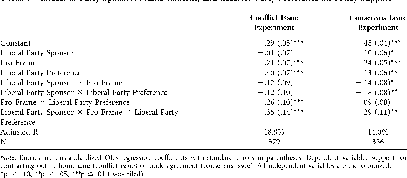 Political Parties , Motivated Reasoning , and Issue Framing Effects ...