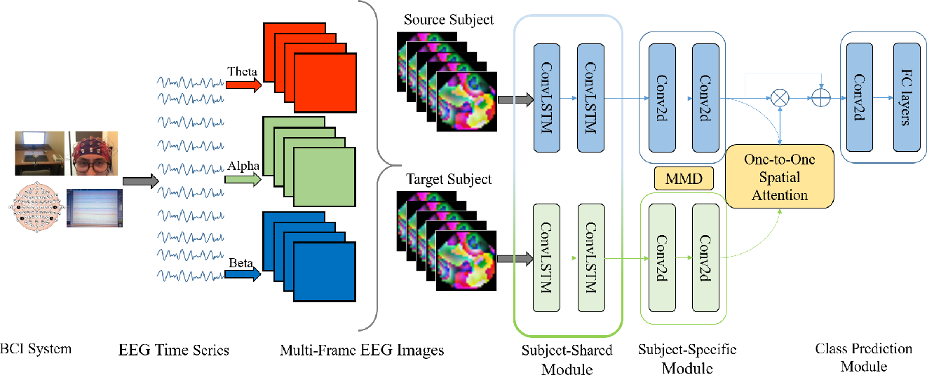 Figure 1 for Cross-Subject Domain Adaptation for Multi-Frame EEG Images