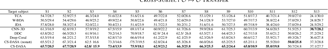 Figure 2 for Cross-Subject Domain Adaptation for Multi-Frame EEG Images