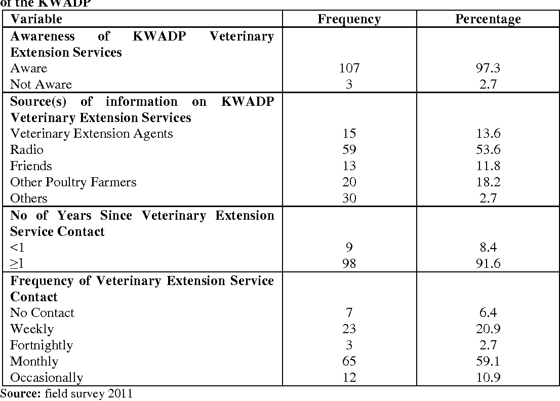 Table 2 from Assessment of Veterinary Extension Services Rendered to