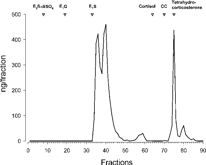 Validation Of An Enzyme Immunoassay To Measure Faecal Glucocorticoid