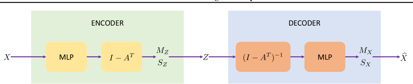 Figure 1 for DAG-GNN: DAG Structure Learning with Graph Neural Networks
