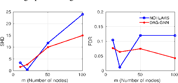 Figure 3 for DAG-GNN: DAG Structure Learning with Graph Neural Networks