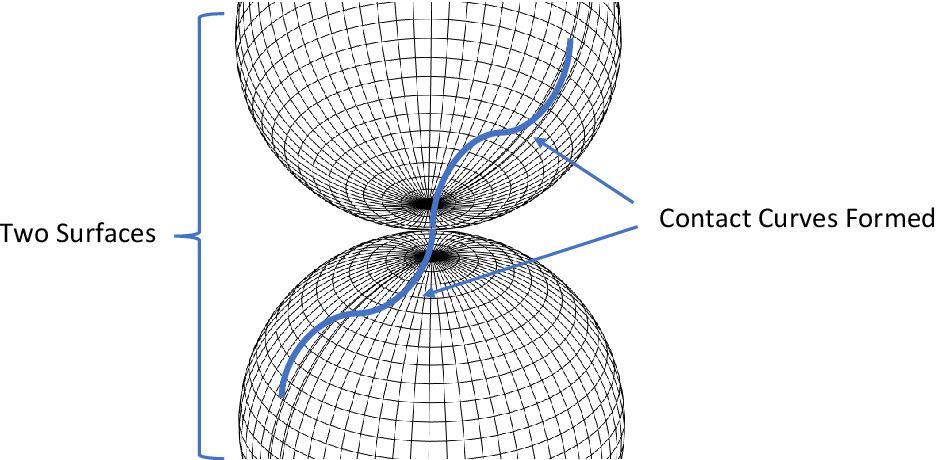 Figure 1 for A note on synthesizing geodesic based contact curves