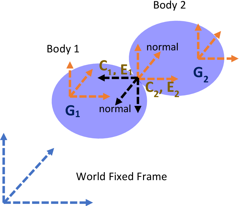 Figure 3 for A note on synthesizing geodesic based contact curves