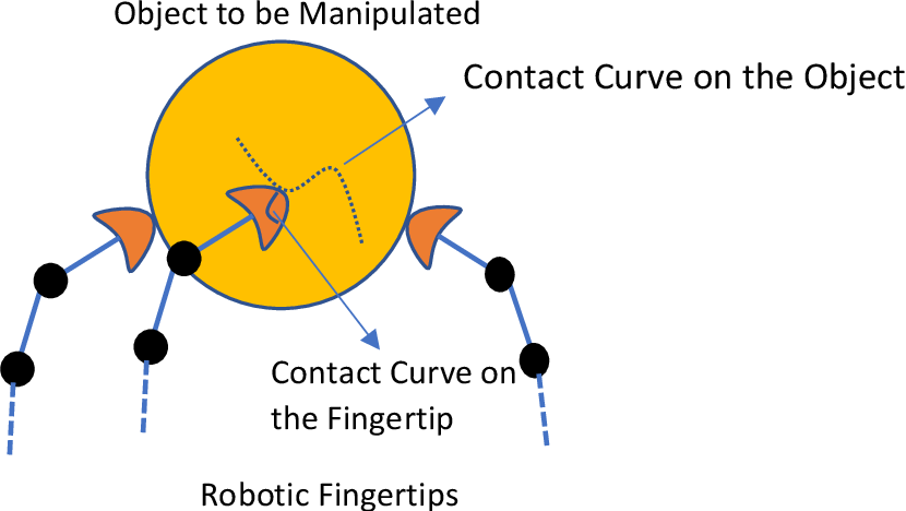 Figure 4 for A note on synthesizing geodesic based contact curves