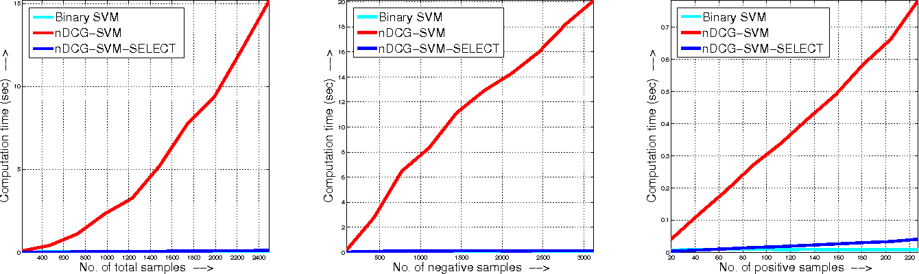 Figure 3 for Efficient Optimization for Rank-based Loss Functions