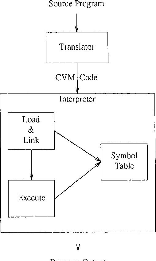Cint A Risc Interpreter For The C Programming Language Semantic