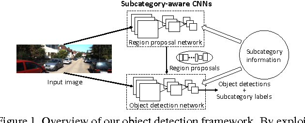 Figure 1 for Subcategory-aware Convolutional Neural Networks for Object Proposals and Detection