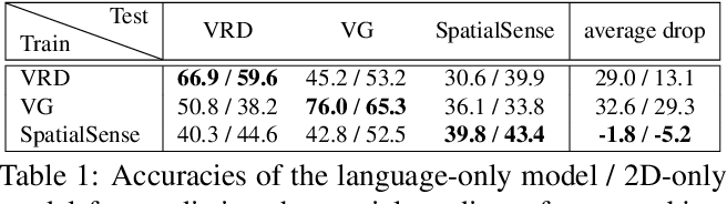 Figure 2 for SpatialSense: An Adversarially Crowdsourced Benchmark for Spatial Relation Recognition