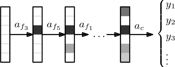 Figure 1 for Classification with Costly Features using Deep Reinforcement Learning