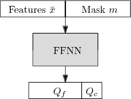 Figure 4 for Classification with Costly Features using Deep Reinforcement Learning