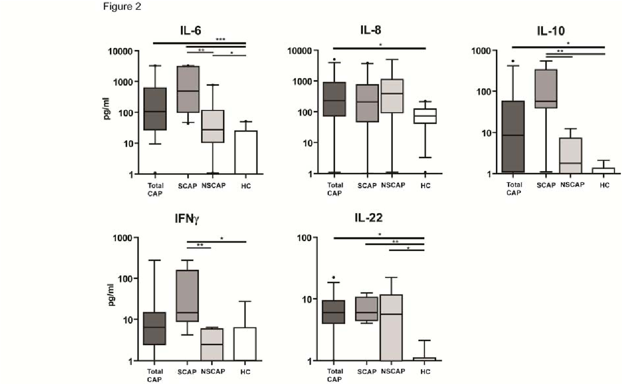 local and systemic cytokine profiles in non severe and severe