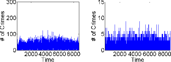 Figure 2 for Graph-Based Deep Modeling and Real Time Forecasting of Sparse Spatio-Temporal Data