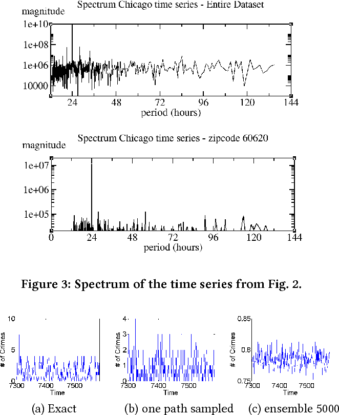 Figure 4 for Graph-Based Deep Modeling and Real Time Forecasting of Sparse Spatio-Temporal Data