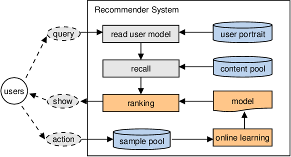 Figure 1 for Distributed Equivalent Substitution Training for Large-Scale Recommender Systems