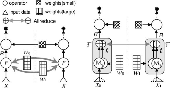 Figure 3 for Distributed Equivalent Substitution Training for Large-Scale Recommender Systems