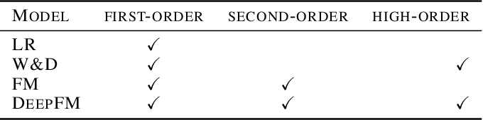 Figure 2 for Distributed Equivalent Substitution Training for Large-Scale Recommender Systems