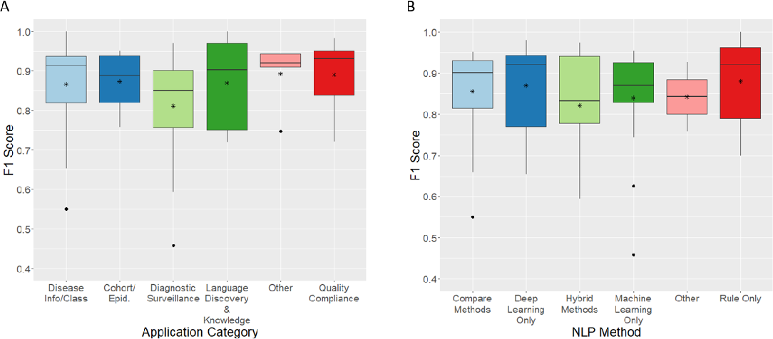 Figure 3 for A Systematic Review of Natural Language Processing Applied to Radiology Reports