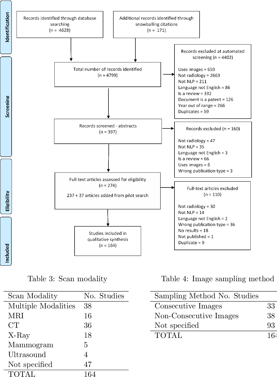 Figure 1 for A Systematic Review of Natural Language Processing Applied to Radiology Reports