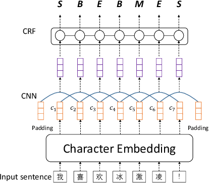 Figure 1 for Neural Chinese Word Segmentation with Lexicon and Unlabeled Data via Posterior Regularization