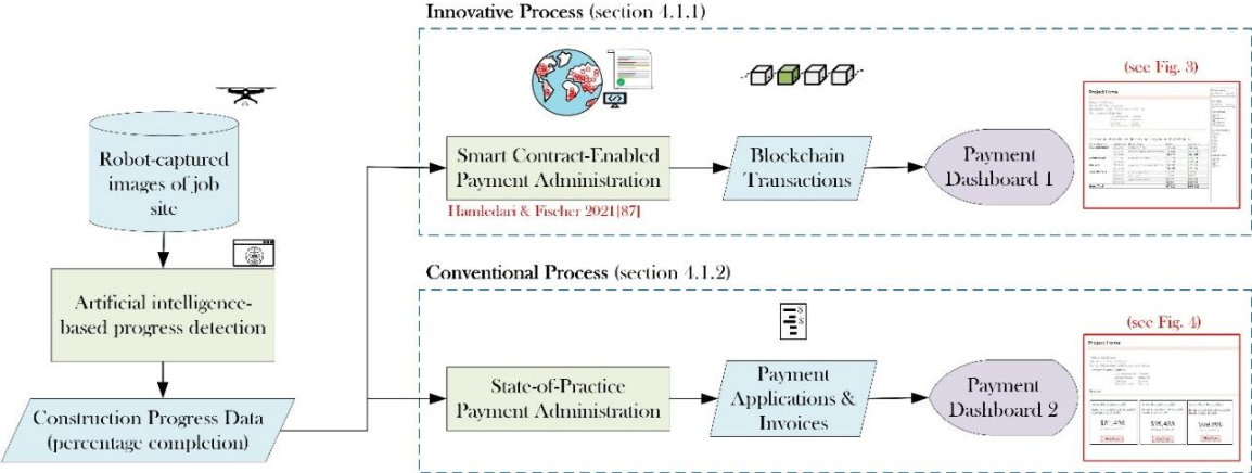 Figure 3 for Measuring the Impact of Blockchain and Smart Contract on Construction Supply Chain Visibility