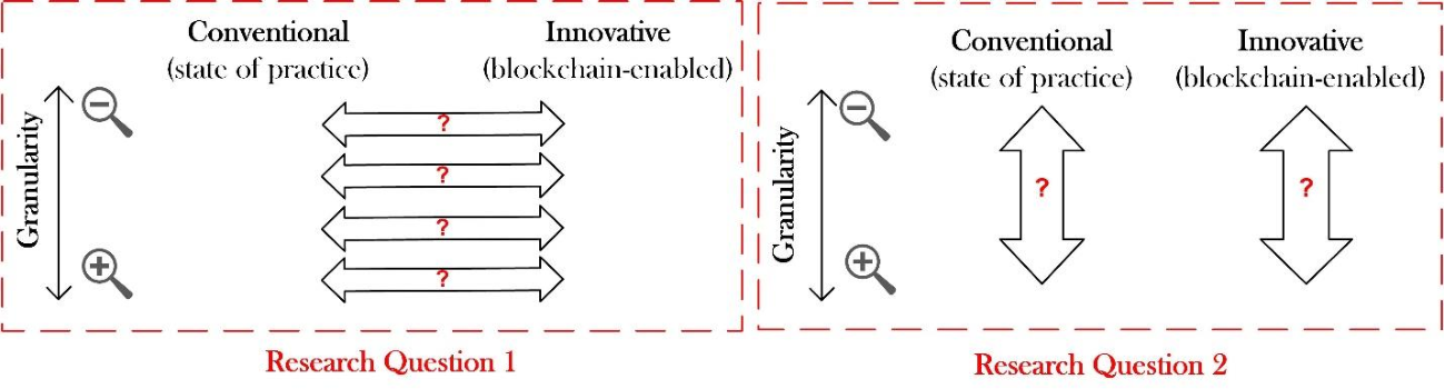 Figure 1 for Measuring the Impact of Blockchain and Smart Contract on Construction Supply Chain Visibility