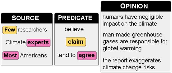Figure 1 for DeSMOG: Detecting Stance in Media On Global Warming