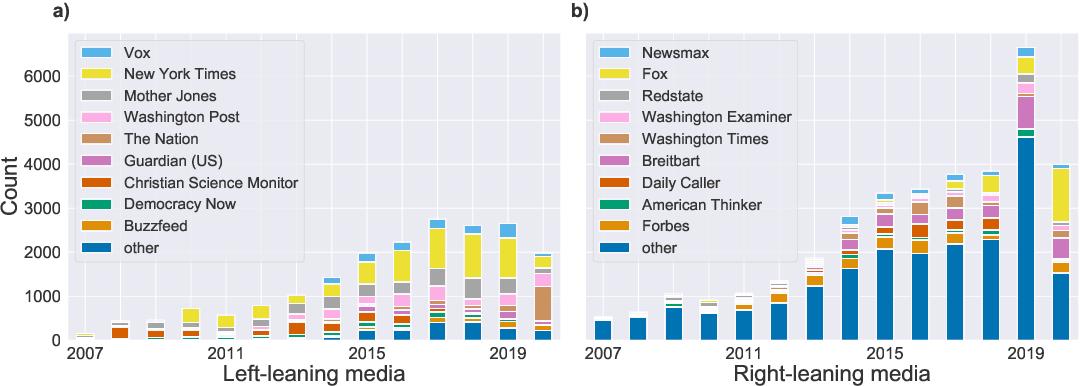 Figure 3 for DeSMOG: Detecting Stance in Media On Global Warming