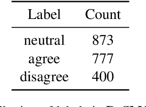 Figure 4 for DeSMOG: Detecting Stance in Media On Global Warming