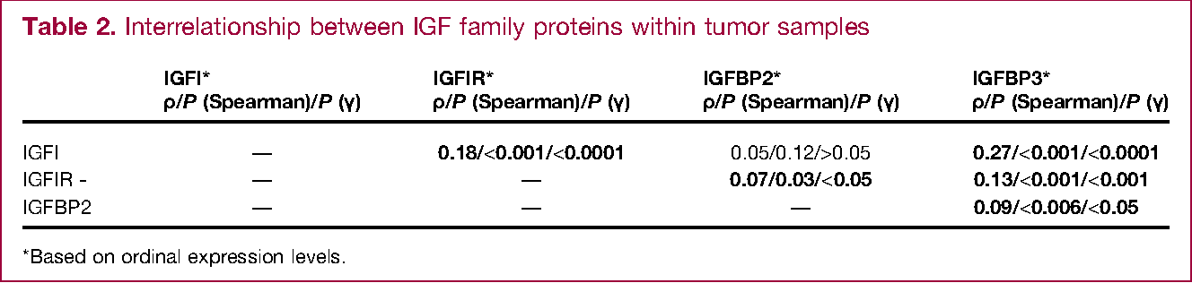 Table 2. Interrelationship between IGF family proteins within tumor samples