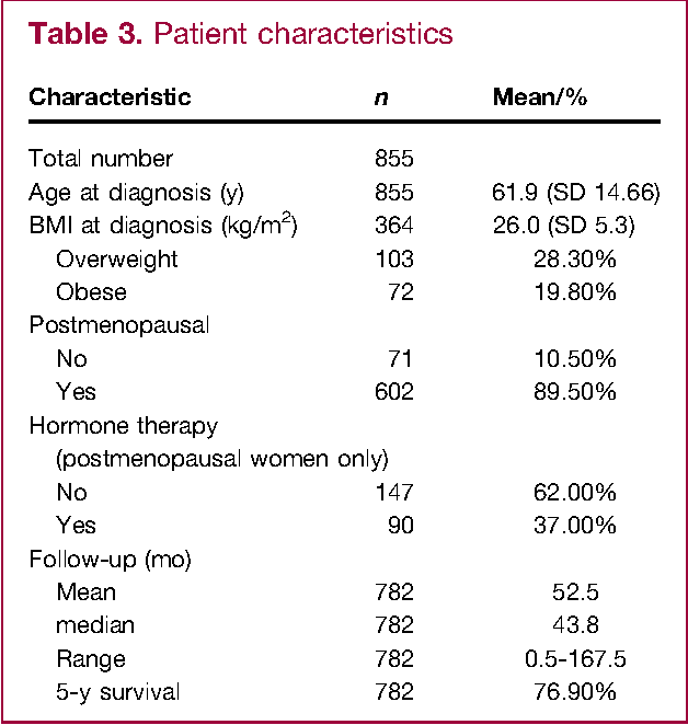 Table 3. Patient characteristics