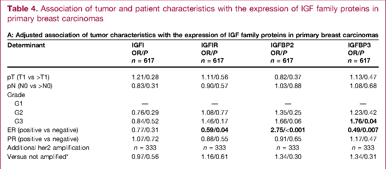 Table 4. Association of tumor and patient characteristics with the expression of IGF family proteins in primary breast carcinomas
