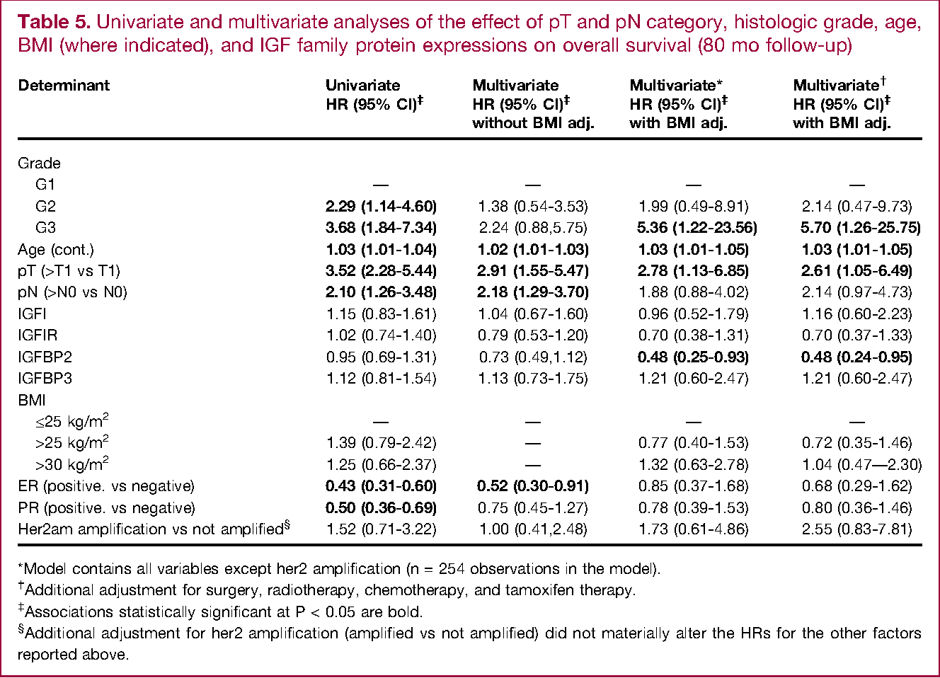 Table 5. Univariate and multivariate analyses of the effect of pT and pN category, histologic grade, age, BMI (where indicated), and IGF family protein expressions on overall survival (80 mo follow-up)