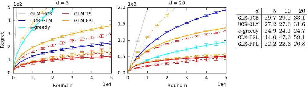 Figure 1 for Randomized Exploration in Generalized Linear Bandits