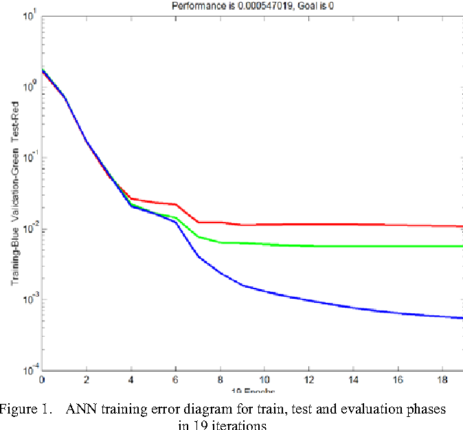 Forecasting stock prices using financial data mining and