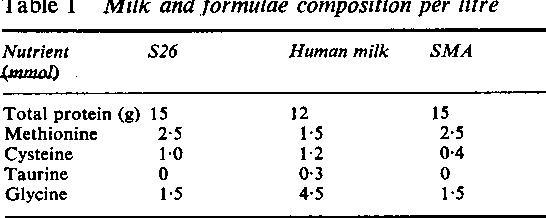 PDF] Duodenal bile acid conjugation patterns and dietary sulphur