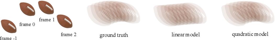 Figure 1 for Quadratic video interpolation