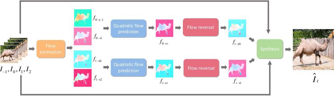 Figure 3 for Quadratic video interpolation
