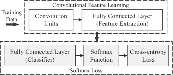Figure 1 for Large-Margin Softmax Loss for Convolutional Neural Networks