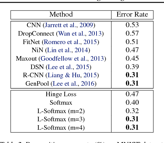 Figure 4 for Large-Margin Softmax Loss for Convolutional Neural Networks