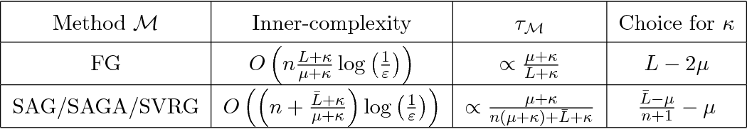 Figure 3 for Catalyst Acceleration for First-order Convex Optimization: from Theory to Practice
