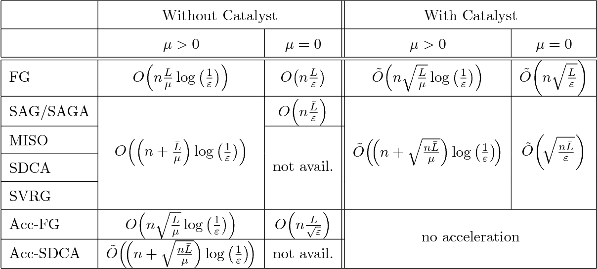 Figure 1 for Catalyst Acceleration for First-order Convex Optimization: from Theory to Practice