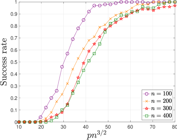 Figure 4 for Scaling and Scalability: Provable Nonconvex Low-Rank Tensor Estimation from Incomplete Measurements