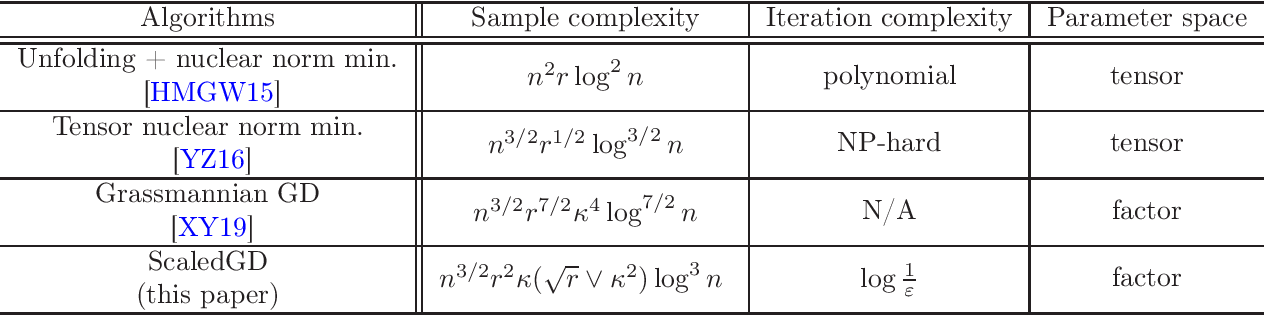 Figure 1 for Scaling and Scalability: Provable Nonconvex Low-Rank Tensor Estimation from Incomplete Measurements