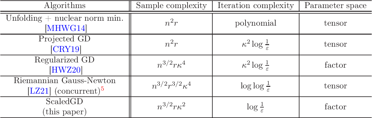 Figure 3 for Scaling and Scalability: Provable Nonconvex Low-Rank Tensor Estimation from Incomplete Measurements