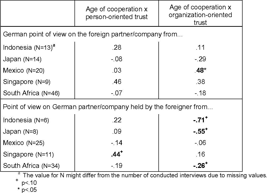 Table 2: Correlation coefficients (Spearman`s rho) between age of cooperation and person- as well as organization-oriented trust.