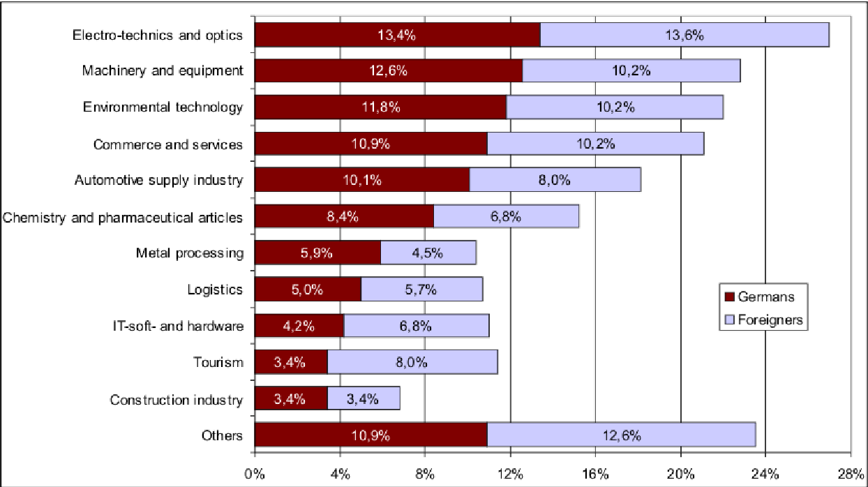 Figure 3: Industrial sectors of cooperating companies (in percent).