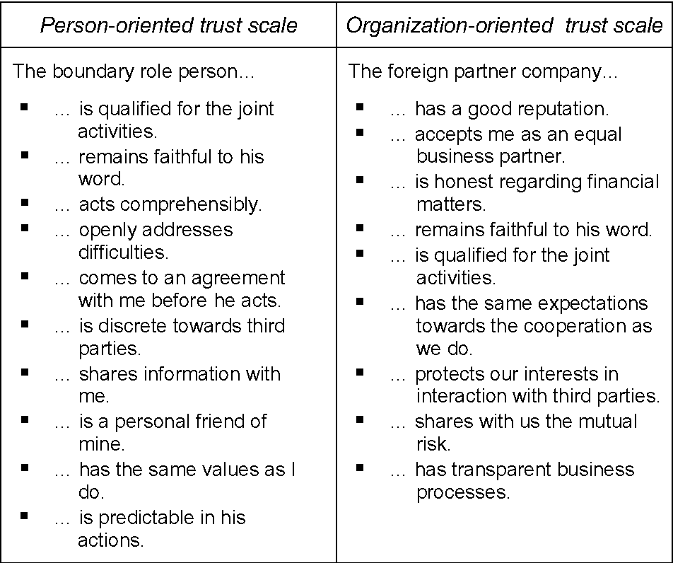 Table 1: The person- and organization-oriented trust scales.